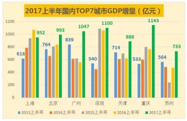 上半年gdp增6.9