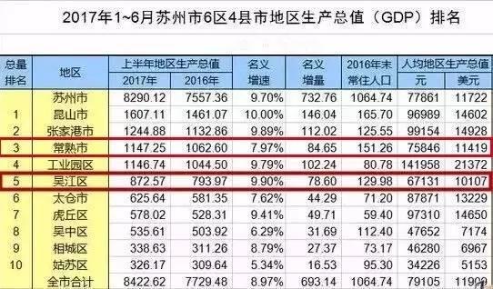 昆山的GDP相当于哪个国家_最新版苏州各县区最富排行榜诞生,常熟不敌昆山 张家港,只排名