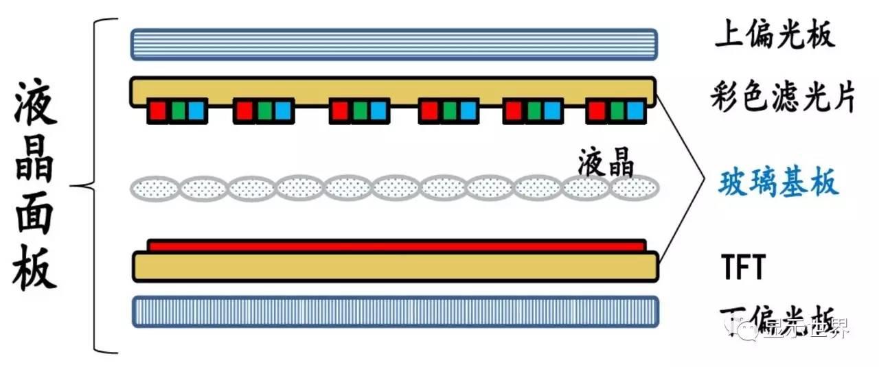 内置的LCD面板由三星公司生产,图像改变频率为100hz。_tft-lcd液晶面板结构