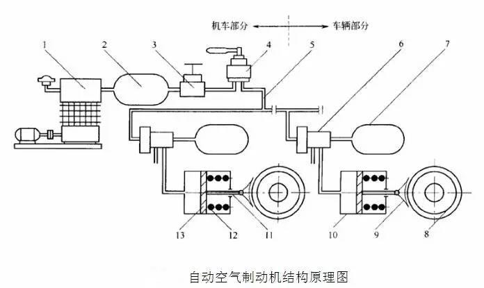 干货!地铁车辆结构之——空气制动系统图片