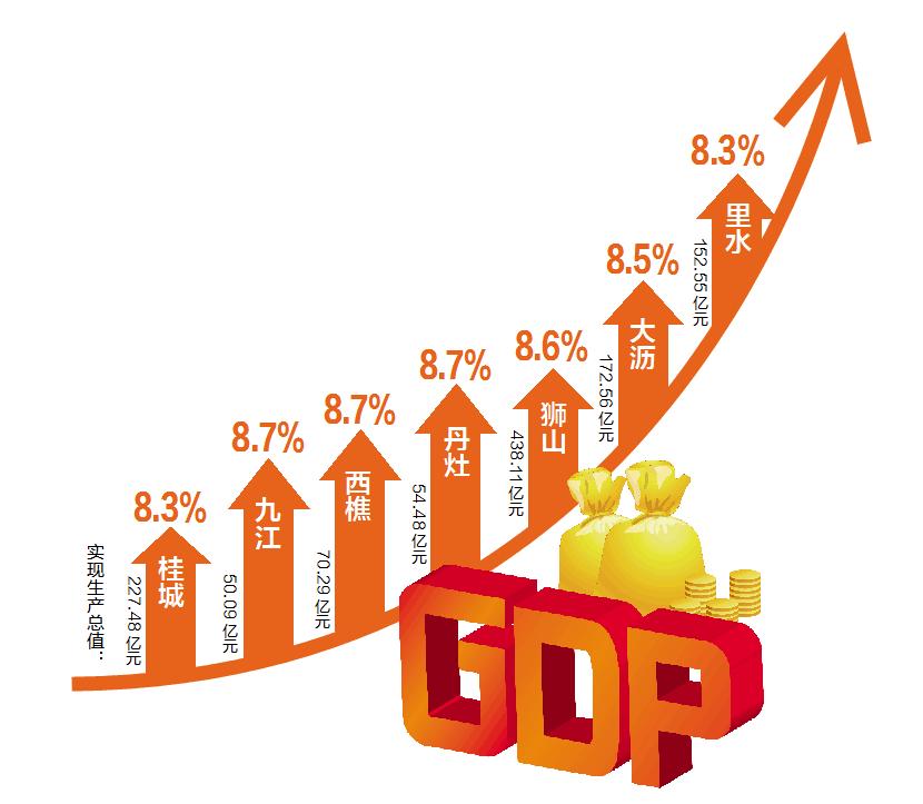 丹灶gdp_2017年全国31省市GDP数据公布,和2016年比有何变化(3)