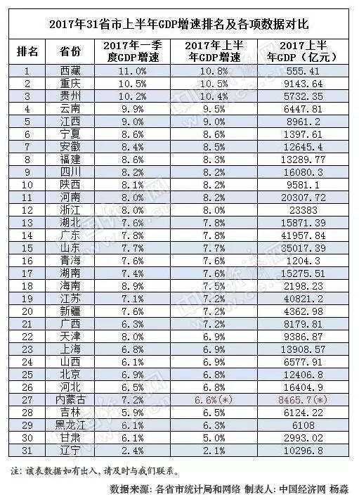 巴彦淖尔市gdp成绩单_21省份公布前三季度GDP成绩单,贵州表现非常出色