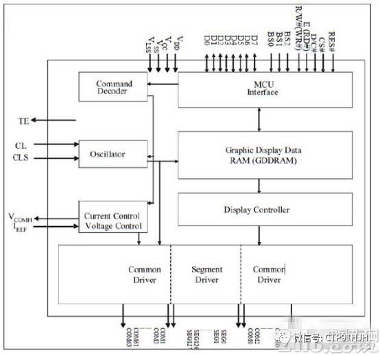 特性: 1.分辨率:128 * 64 点阵面板 2.电源: a)VDD = 1.65V to 3.3V 用于IC逻辑 b)VCC = 7V to 15V 用于面板驱动 3.点阵显示 a)OLED 驱动输出电压,最大15V b)Segment 最大电流:100uA c)常见最大反向电流:15mA d)256 级对比亮度电流控制 4.嵌入式128 * 64位 SRAM 显示缓存 5.