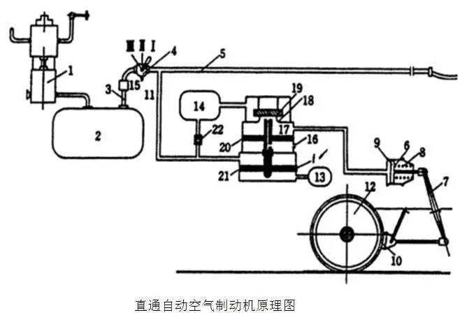 汽车 正文        基本工作原理:   (1)充气缓解位:驾驶员将制动阀图片