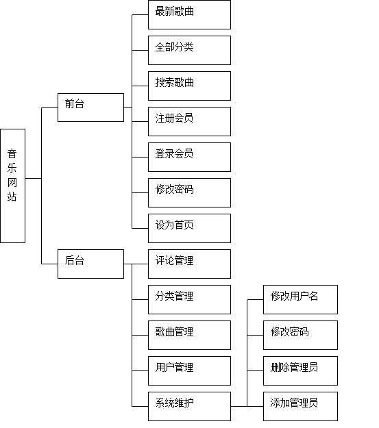 歌曲网站系统开发