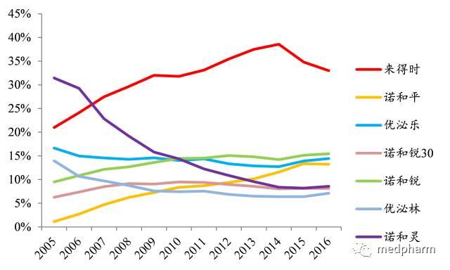原标题:糖尿病用药行业深度报告:糖尿病用药大市场,胰岛素内资企业崛起    糖尿病是当今社会三大慢性疾病之一。全球范围内糖尿病的高发病率,尤其II型糖尿病的高发推动了糖尿病治疗药物市场需求以及胰岛素产业的爆发式增长。本篇梳理了最新国内外降糖药的种类和研发热点;历代胰岛素的竞争格局、价格变化以及发展趋势。 1 全球降糖药市场:胰岛素占据半壁江山,新靶点药物兴起 糖尿病是当今社会三大慢性疾病之一,2014年全球糖尿病用药市场规模为636亿美元,是全球第二大用药品类。 根据IDF(国际糖尿病联盟)估计,截止20