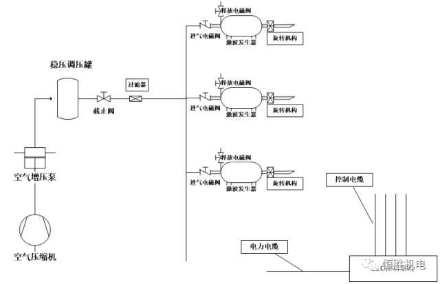 控制系统:通过中控plc控制系统激波喷吹逻辑关系.图片