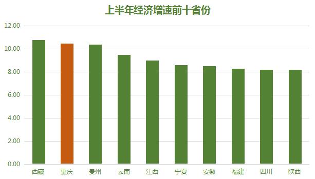 重庆城市gdp增速_各省市GDP增速排名出炉 重庆第一,有一个地方负增长