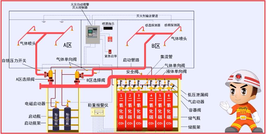 消防系统_消防工程气体灭火系统图中的CAD图例代表什么-