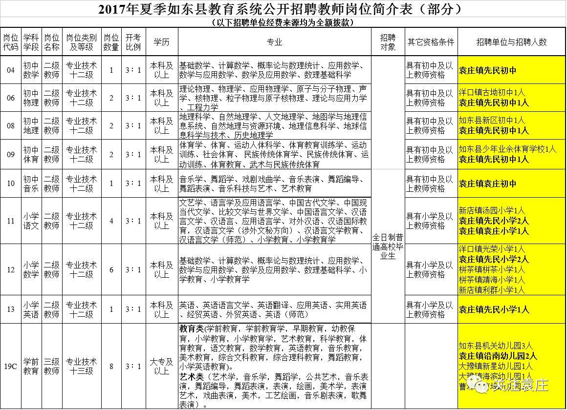 70个岗位!2017年夏季如东县教育系统公开招聘教师啦,赶快报名!