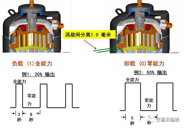 pwm阀处于常闭位置时,活塞上下侧的压力为排气压力,一弹簧力确保两个图片