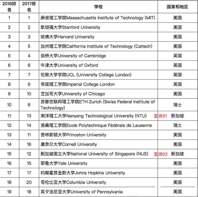 2018世界大学百强,中国大学的入选数为亚洲之