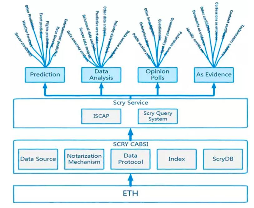 区块链智能合约引擎Scry.info完成国际PreICO - 亿能 - 亿能部落格---观察思维比思维本身更重要
