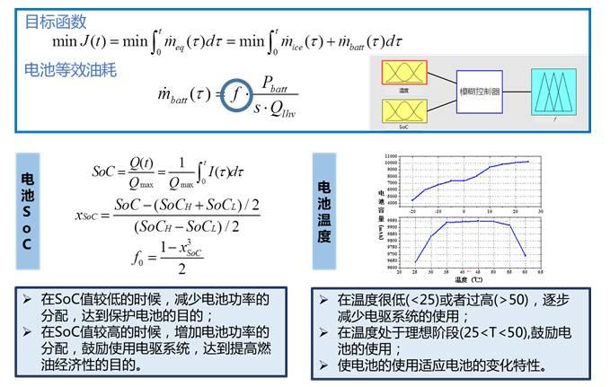 联合整车动力学模型,在matlab/simulink平台上进行模型在环仿真.图片