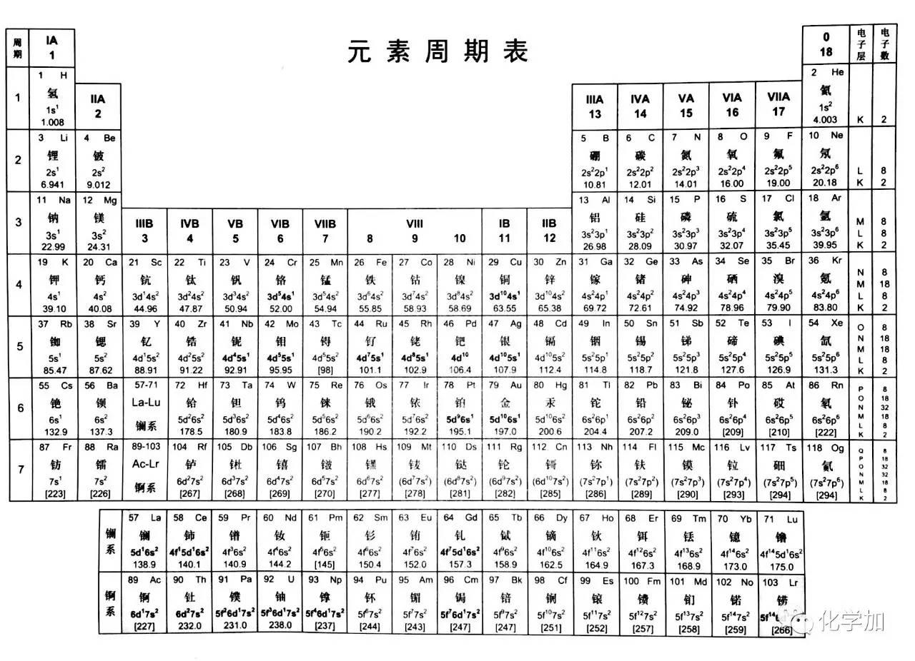 表 元素 周期