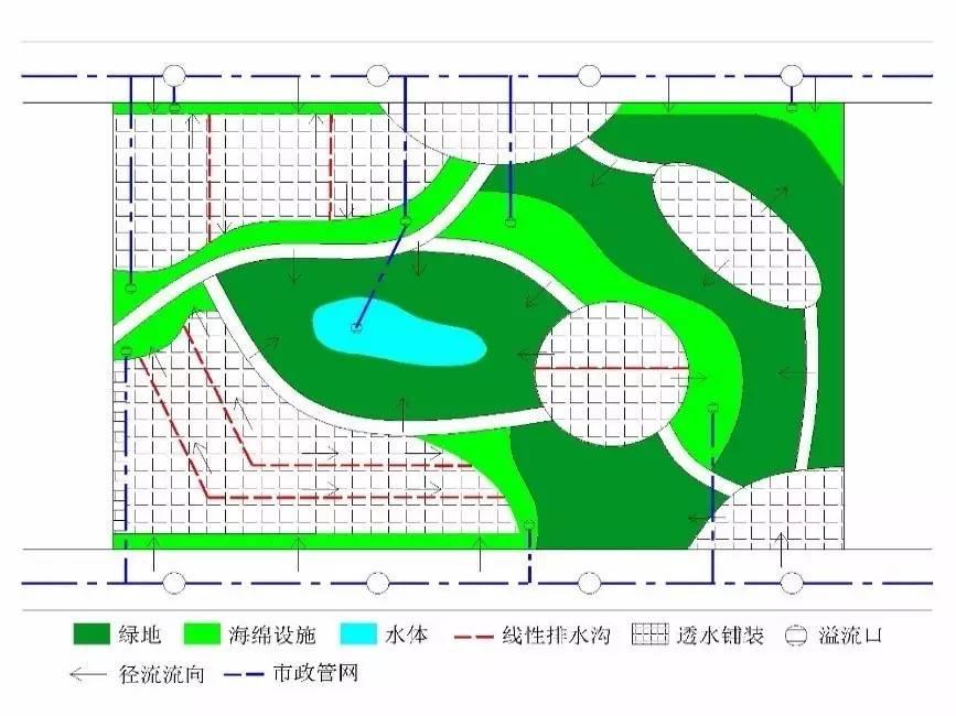 城市广场与大型绿地海绵方案设计指引图片