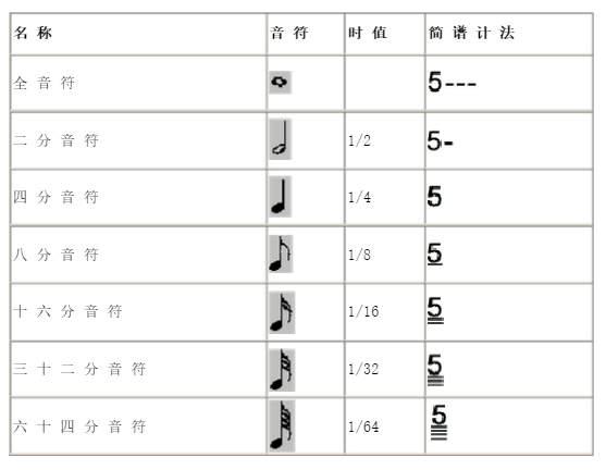 在五线谱上标有高音谱号的叫高音谱表,标有低音谱号的是低音谱表,同样