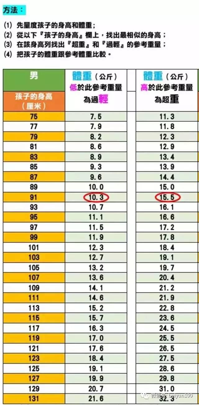 标准体重身高对照表