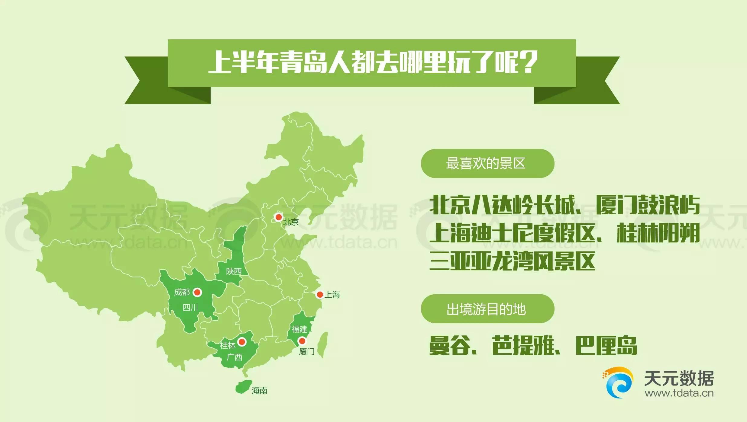 青岛2017年中旅游数据报告出炉:栈桥崂山八大关受欢迎