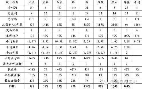 突破型交易系统的构建和盈利能力比较 - CTA - 期货期权