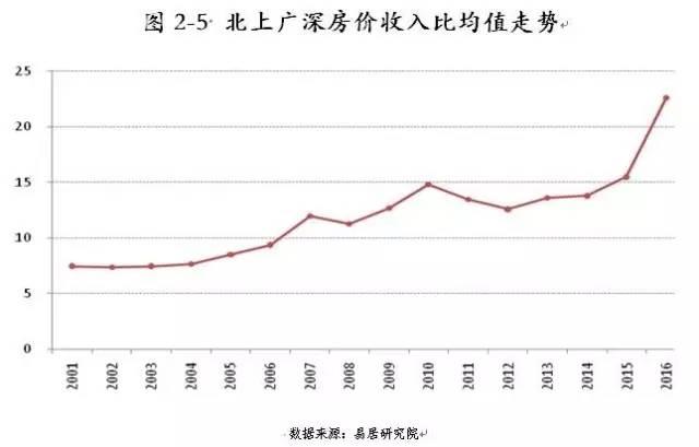 中国房地产gdp_中国gdp增长图