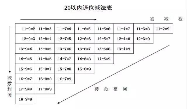 小学一年级数学加法和减法口诀表,暑假背起来
