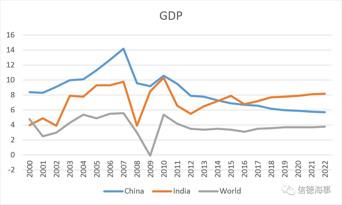 印度的gdp怎么写_中美经贸纷争下,越南捡漏还不够 学习印度,想出一招加快GDP