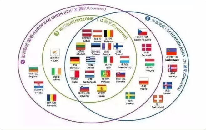科普 欧洲移民 一张图弄懂申根国、欧盟国、欧