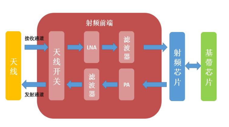 5G全产业链深度分析 二 产业金股
