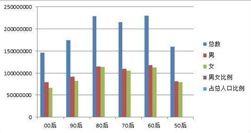 60后人口_成败都在60后 人口学者 60后退休影响巨大