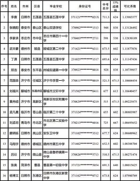 初三招飛行員,山東省實驗中學2017級航空實驗班擬錄取名單