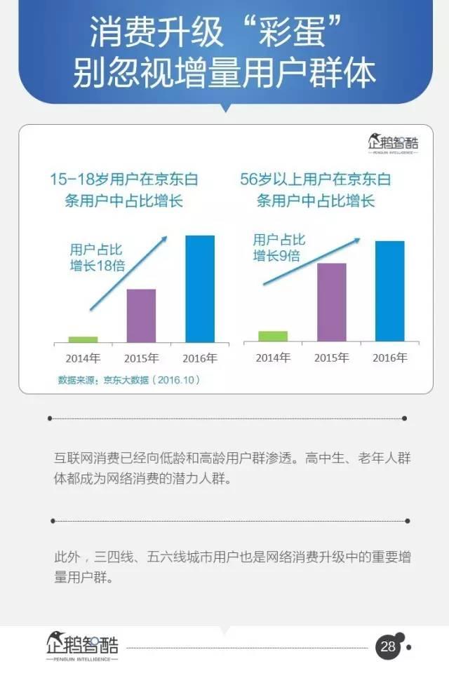 企鹅智酷 中国互联网未来5年的趋势是这样的