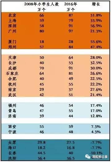 2920小学生人口_人口普查小学生绘画