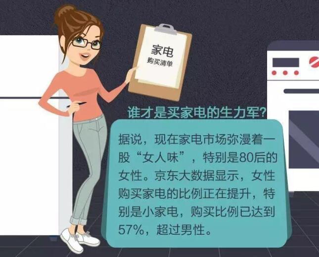 京东是如何以另一种姿态打开女性家电消费市场新局面的?