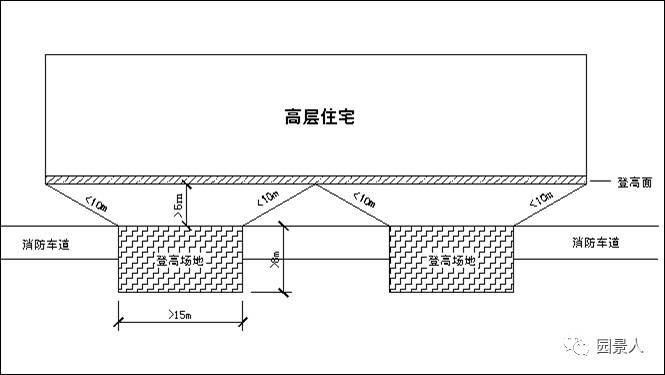 小区消防设计规范 · 实用