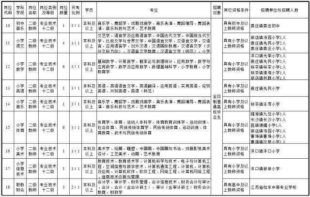教育 正文  为更好地选拔优秀适岗人才,优化教师队伍结构,经如东县