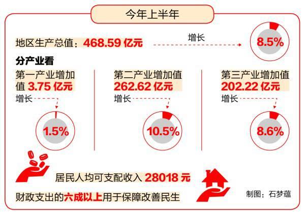 北仑gdp_每年增加一个亿 今后三年北仑这样支持企业