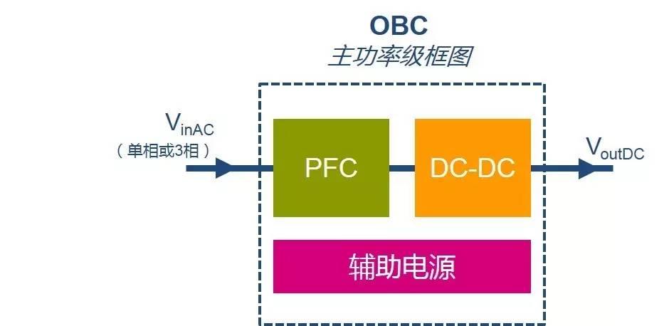 ST所提供的EV充电系统:车载充电器(OBC)