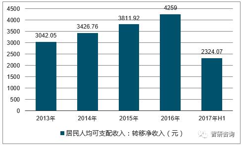社会消费性支出_乐山人均年消费性支出