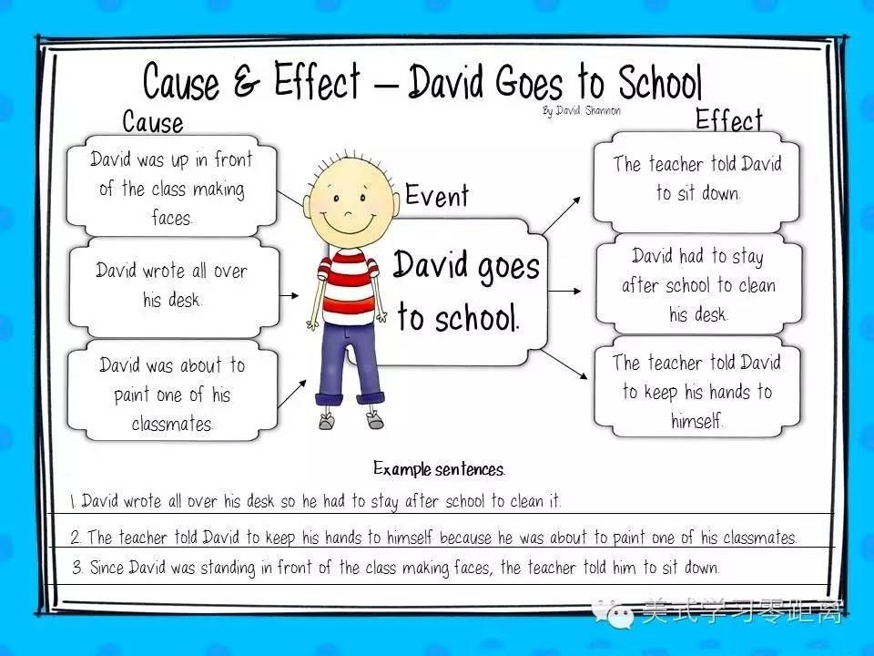 """在美国,老师这样通过""""思维导图""""培养孩子的思维能力(后附具体应用说明"""