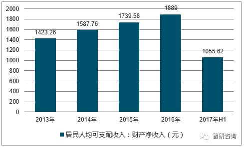 中国人均收入城市_2017年中国人均收入