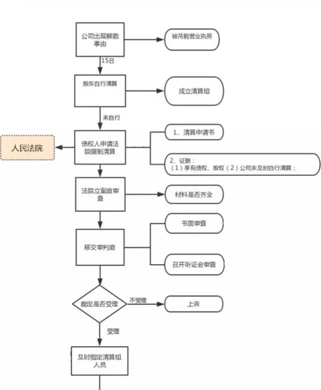 公司清算流程图·最完美总结【流程图+解释】图片