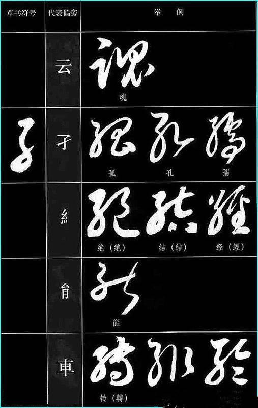 中国书法 草书符号大全 ,该收藏了图片