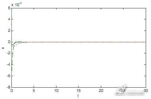 本论文将模糊控制与simulink相结合,对车载伺服系统设计了一个比较图片