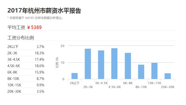 杭州人均工资_杭州西湖图片
