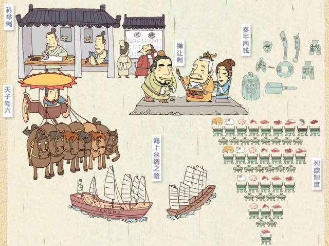 以《手绘中国历史地图》这本为例给大家详细说一下吧,全书脉络十分