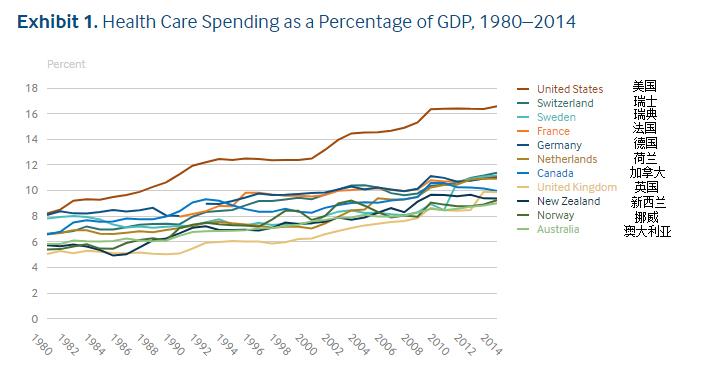 中国医疗费用占gdp多少_为什么国人觉得现在看病比过去贵
