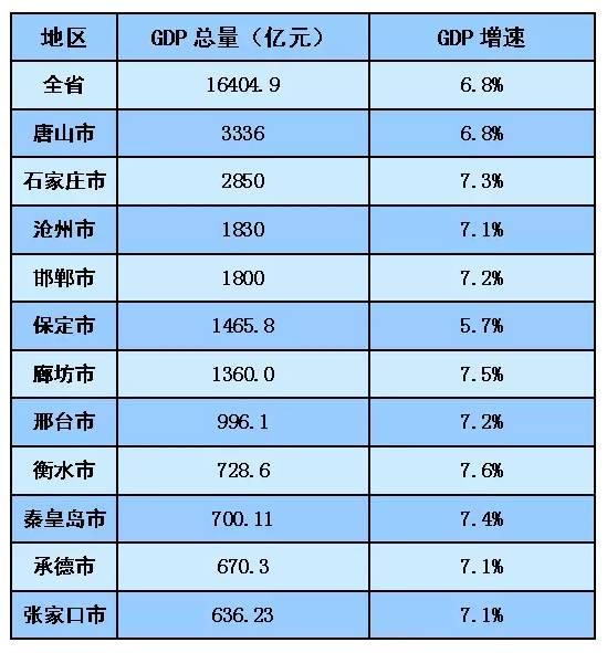 石家庄2017年经济总量_石家庄经济职业学院(3)