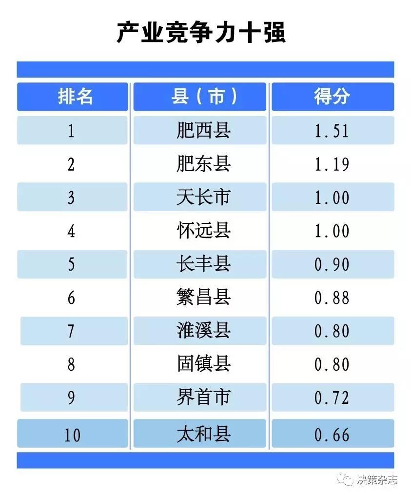 2019nV北各县经济排名_图1各县区COD浓度排名-临沂环境保护公众网