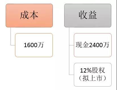收入证明_资产处置收入
